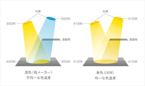 色温度の均一性を保つ